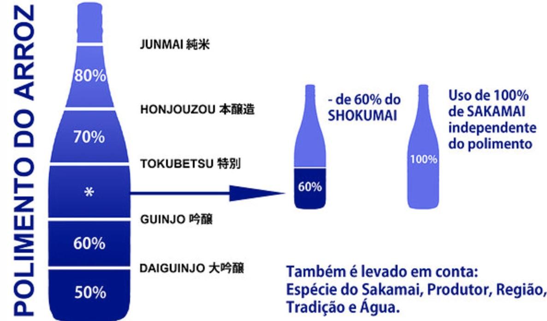 sake tipo