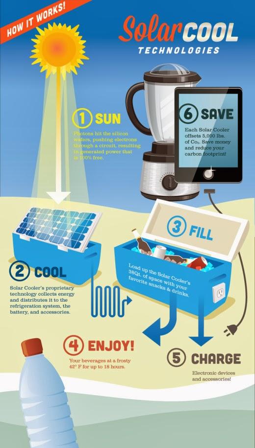 cerveja energia solar cooler 2